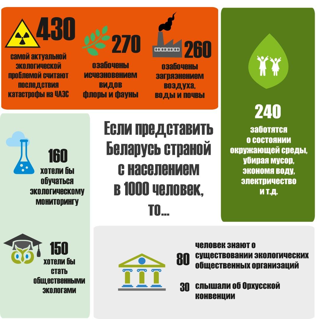 Фото: пресс-служба ПРООН в Беларуси