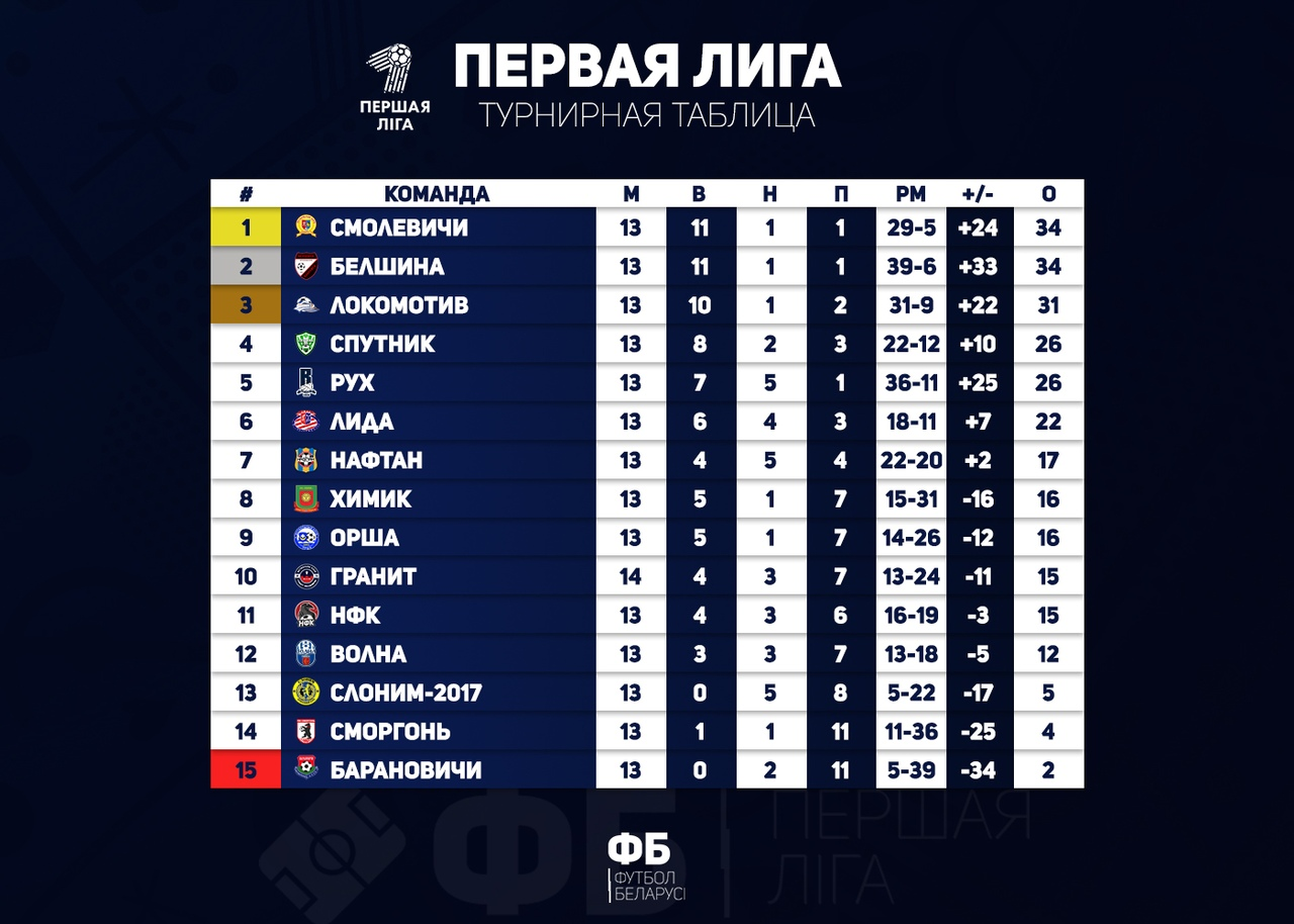«ФБ | Первая лига» во «ВКонтакте»