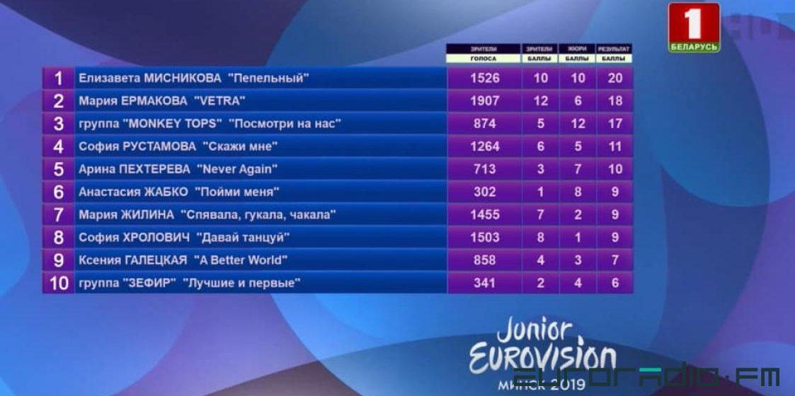 На детское «Евровидение» от Беларуси поедет песня на русском языке. Видео