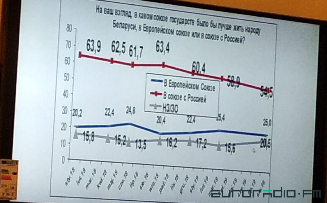 Слайд с данным из доклада Андрея Вардомацкого / Еврорадио
