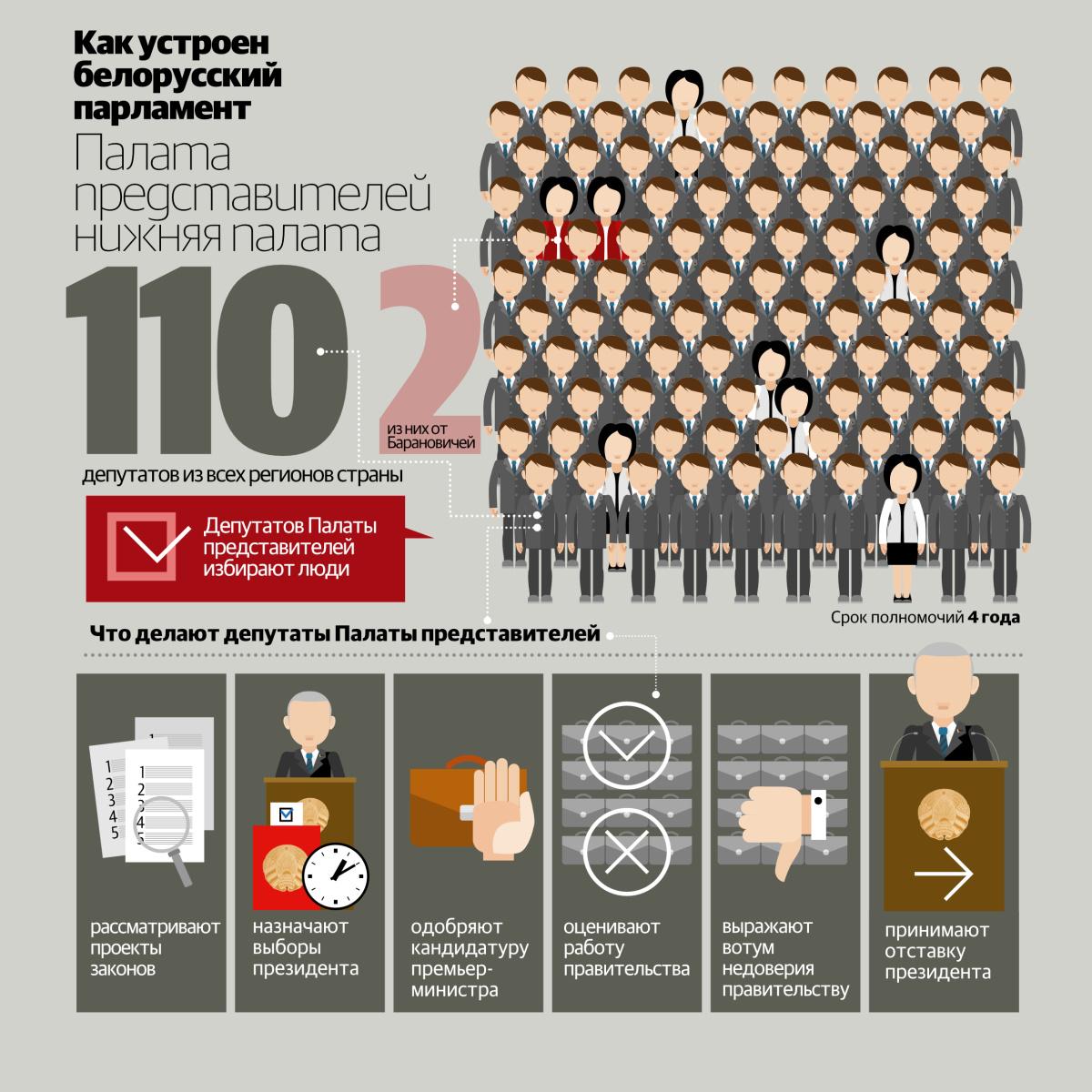 как устроен белорусский парламент
