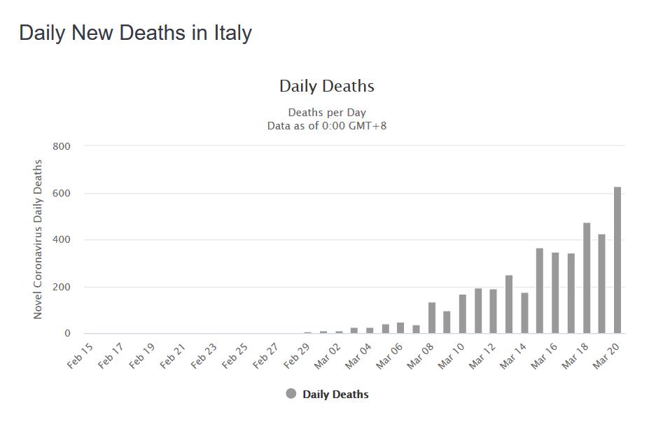 График по ежедневному количеству смертей от COVID-19 в Италии
