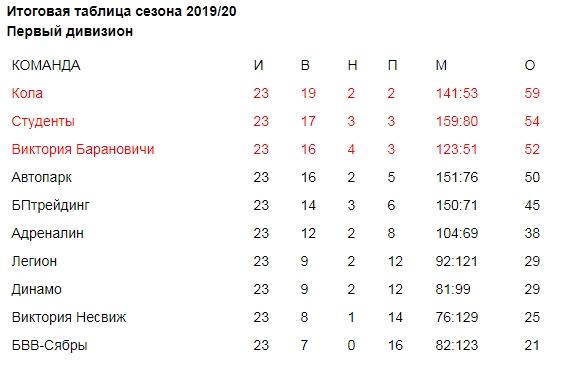 Таблица. D1