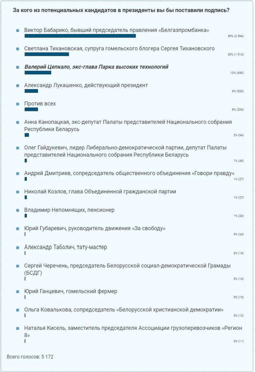 https://www.intex-press.by/2020/05/25/za-kogo-iz-potentsialnyh-kandidatov-v-prezidenty-vy-by-postavili-podpis-opros-intex-press/