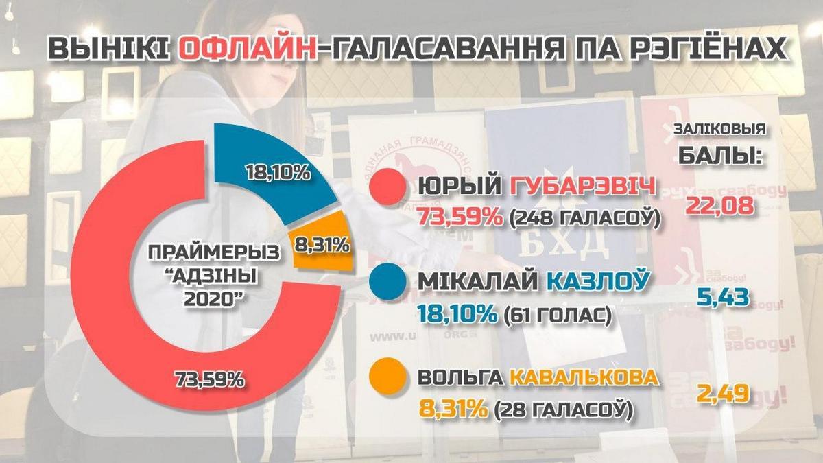 Инфографика: pyx.by