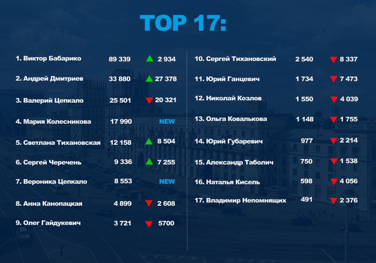 Инфографика: агентство GUSAROV