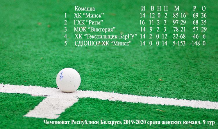 Таблица чемпионата Беларуси перед 10-м туром.