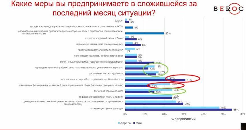 Скриншот экрана с онлайн-встречи «Три месяца в условиях пандемии: тревоги, надежды и перспективы белорусского бизнеса», представлены результаты национального опроса бизнеса.