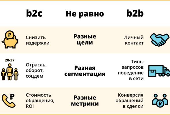 Эффективные инструменты продвижения B2B систем