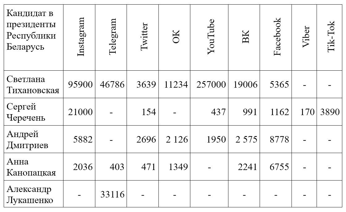 Количество подписчиков в соцсетях у кандидатов в президенты на 29.07.2020