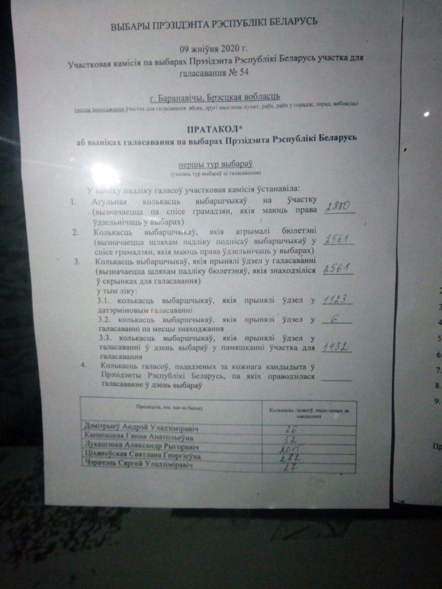 Фото: сайт partizan-results.com