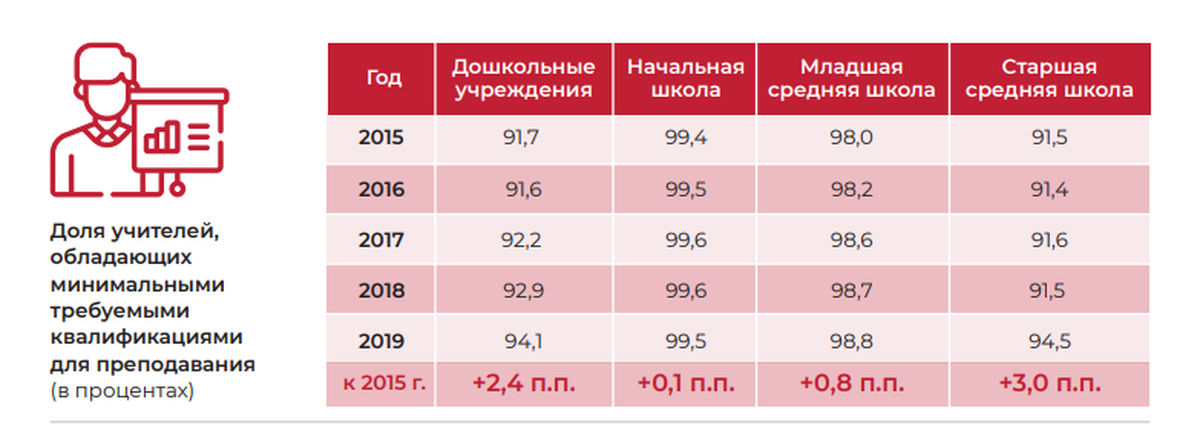 Инфографика: belstat.gov.by