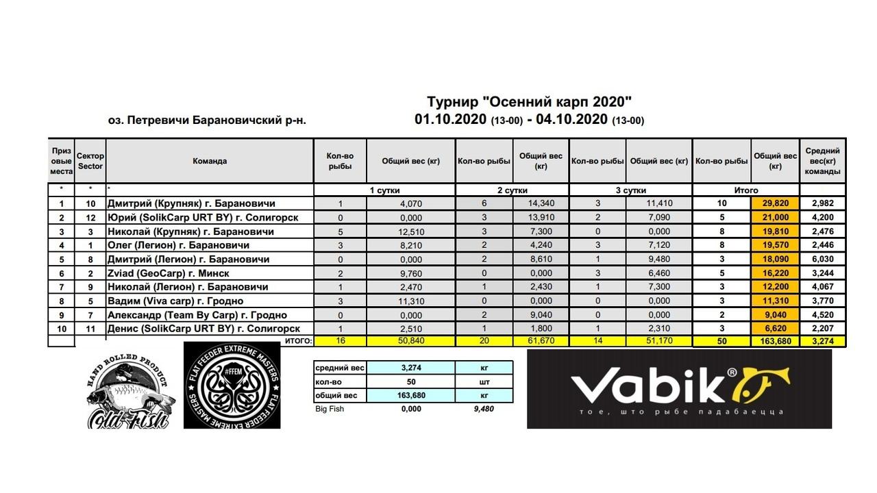 vk.com/fishing_belarus