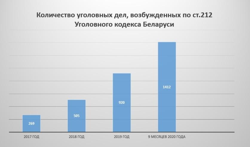 С сайта sk.gov.by