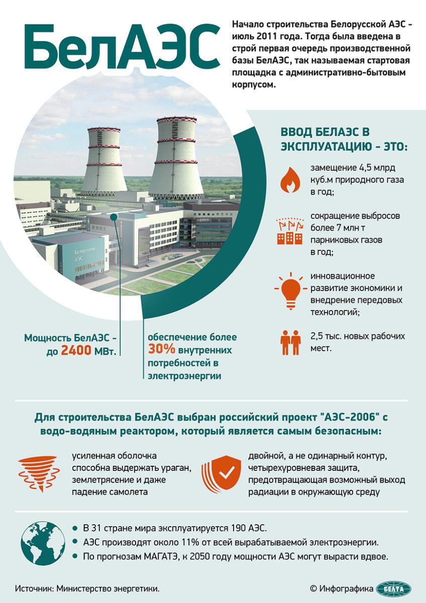 Инфографика: БЕЛТА
