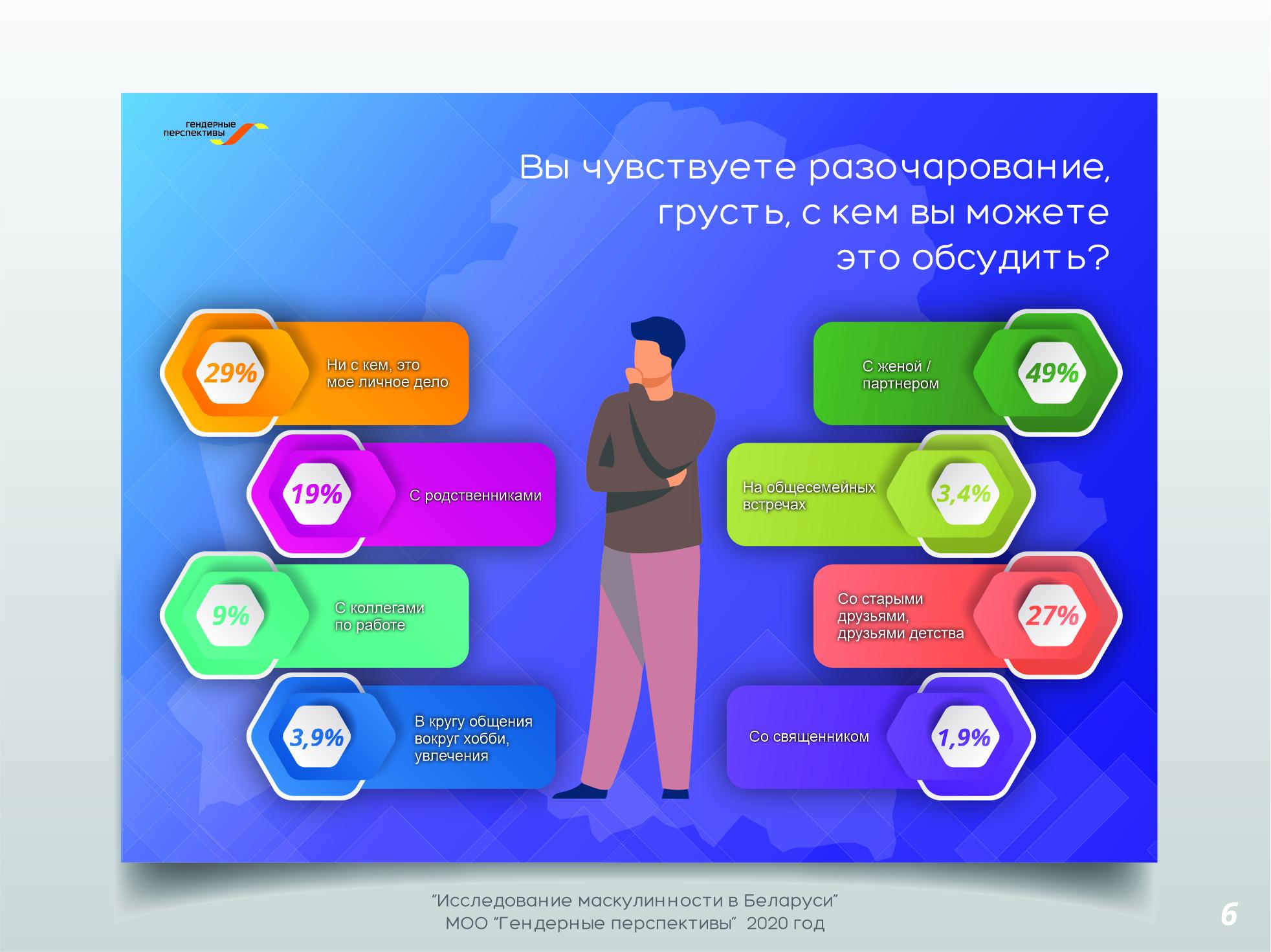 Инфографика предоставлена МОО