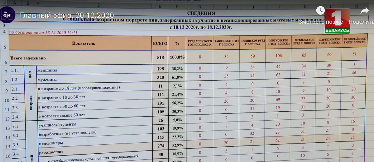 МВД создало базу участников несанкционированных акций. Видео