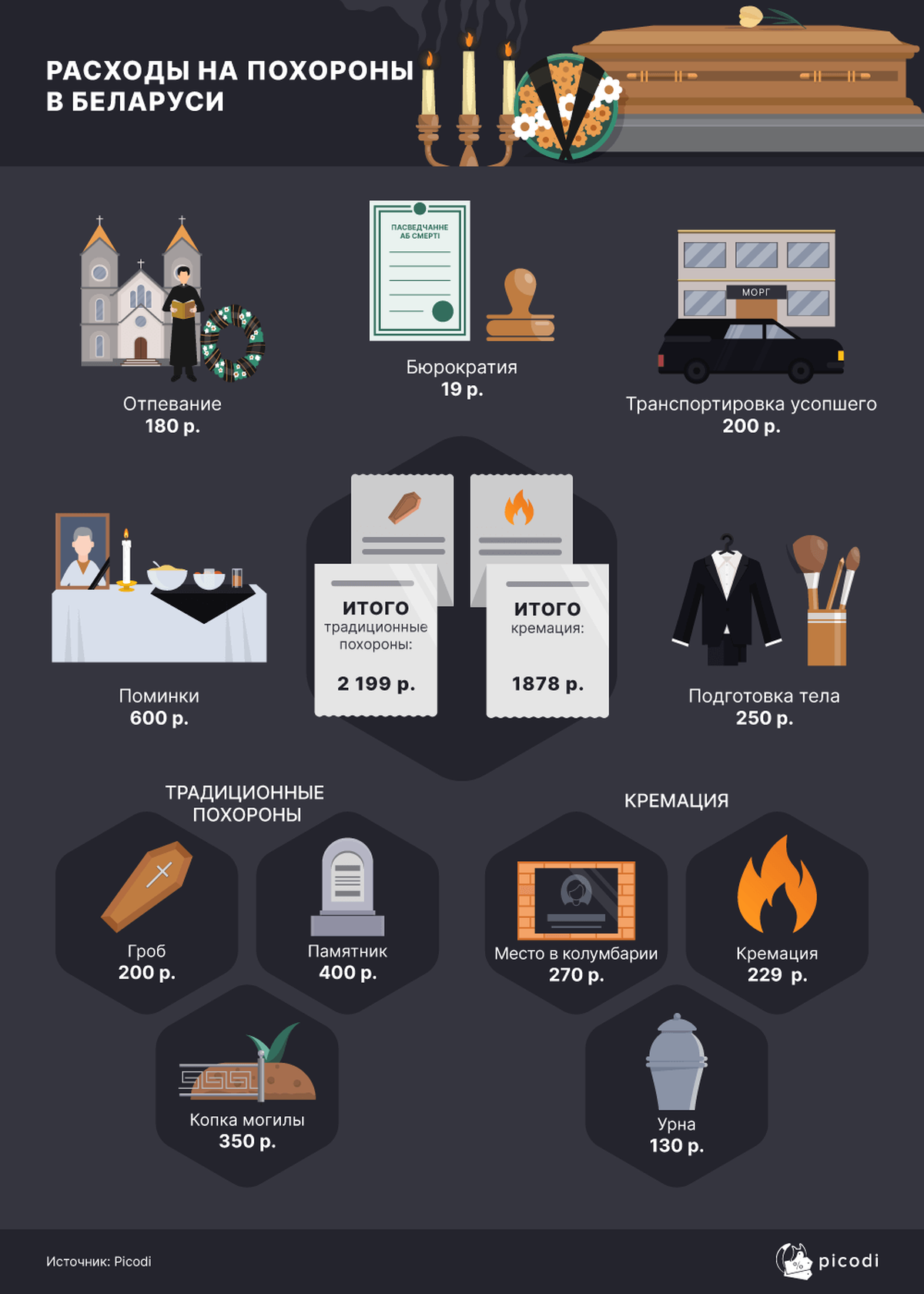 Инфографика: picodi.com
