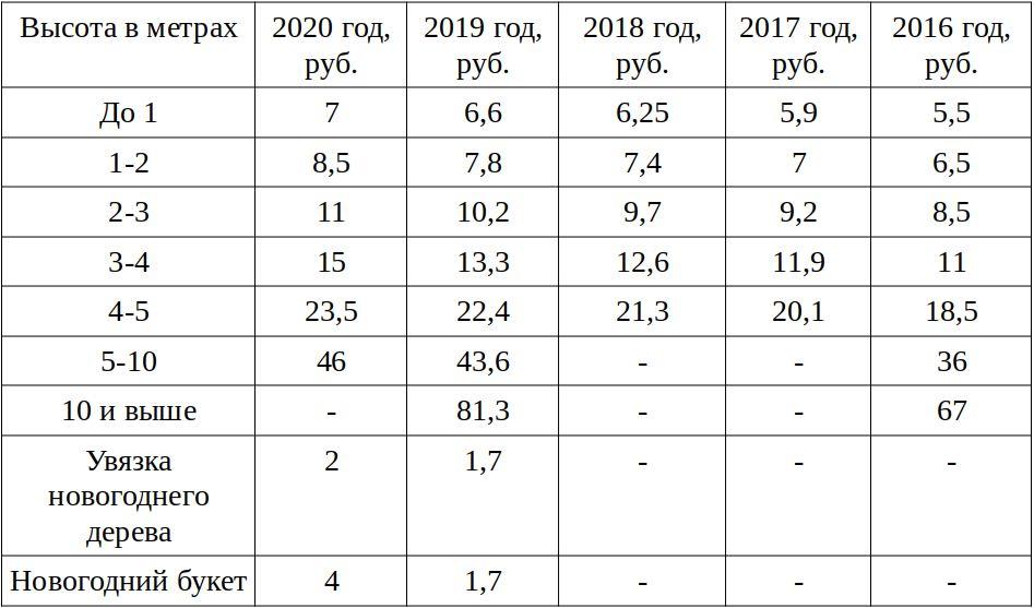 """Таблица """"Стоимость елей и сосен в 2016–2020 годах"""""""