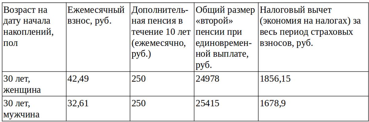 Расчет по программе накопительного пенсионного страхования в «Стравите» на 7 декабря