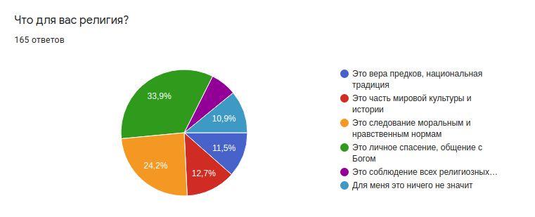 Снимок экрана графики