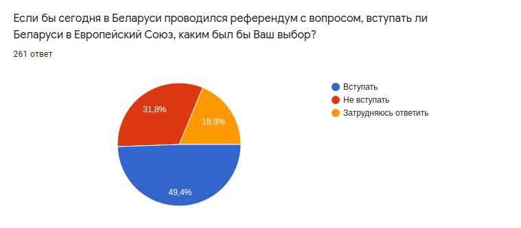 Скриншот опроса